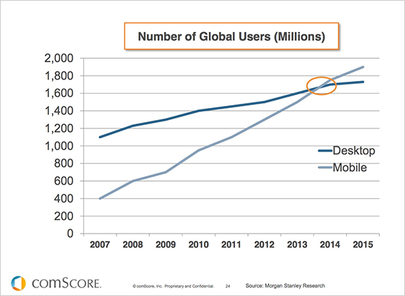 Mobile Users are increasing dramatically